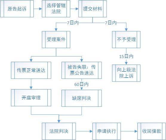 诉讼流程图.jpg
